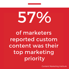 57 of marketers reported custom content was their top marketing priority