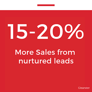 15 - 20% more sales from nurtured leads