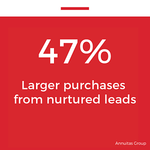47 Larger purchases from nurtured leads