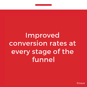 Improved conversion rates at every stage of the funnel