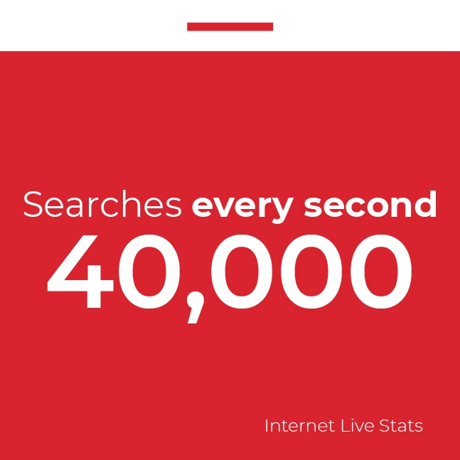 Google has 40,000 searches every second