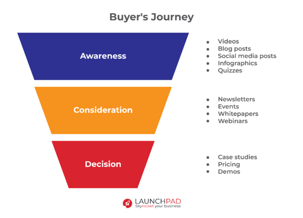 Buyer's journey - Awareness, Consideration, Decision