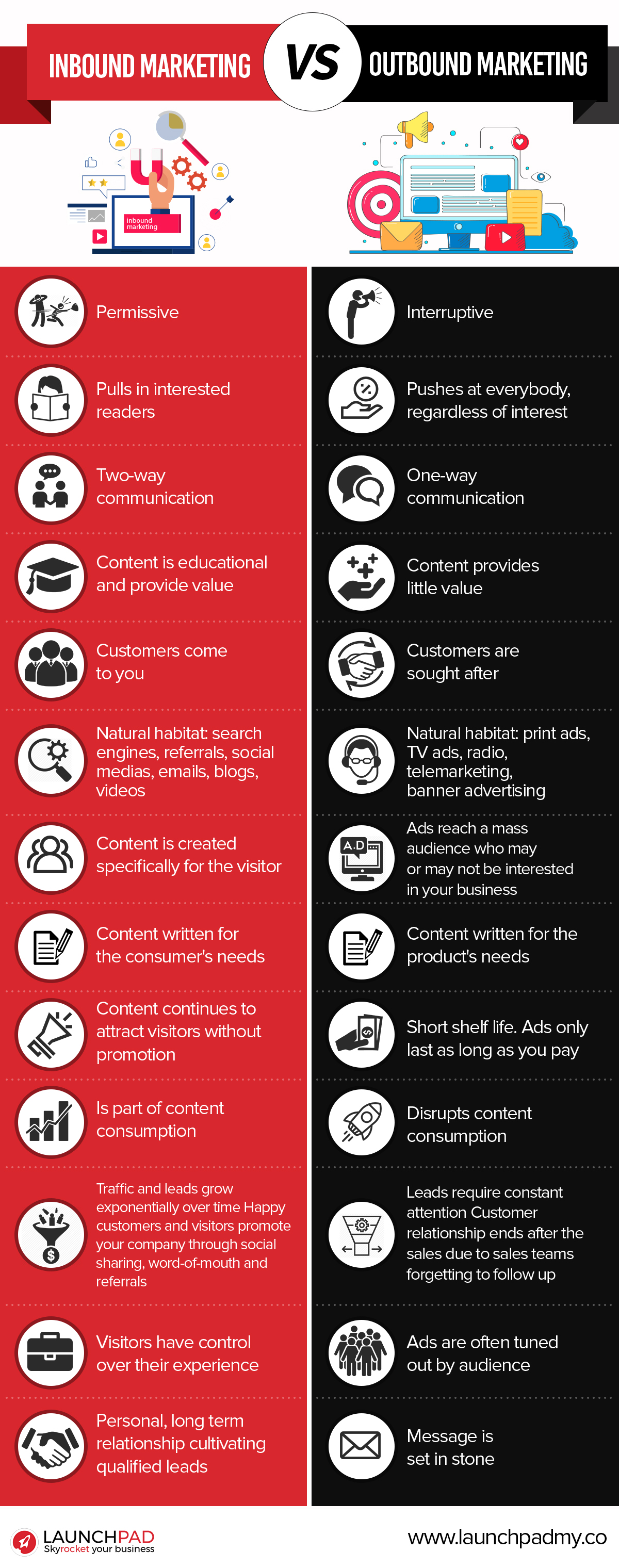 Launchpad - inbound vs outbound infographic