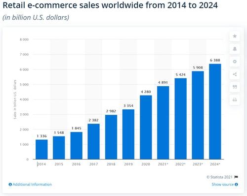 Global retail e-commerce market size 2014-2023 _ Statista