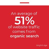 Fact card An average of 51 website traffic comes from organic search