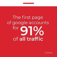 Fact card The first page of Google accounts for 91 of all traffic