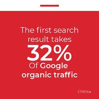 Fact card The first result takes 32 of Google organic traffic