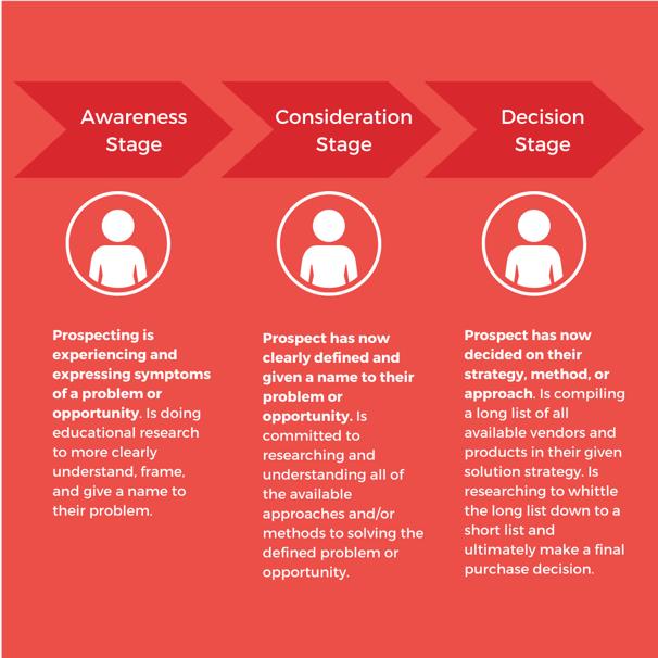 Buyer's journey - Awareness, Consideration, Decision