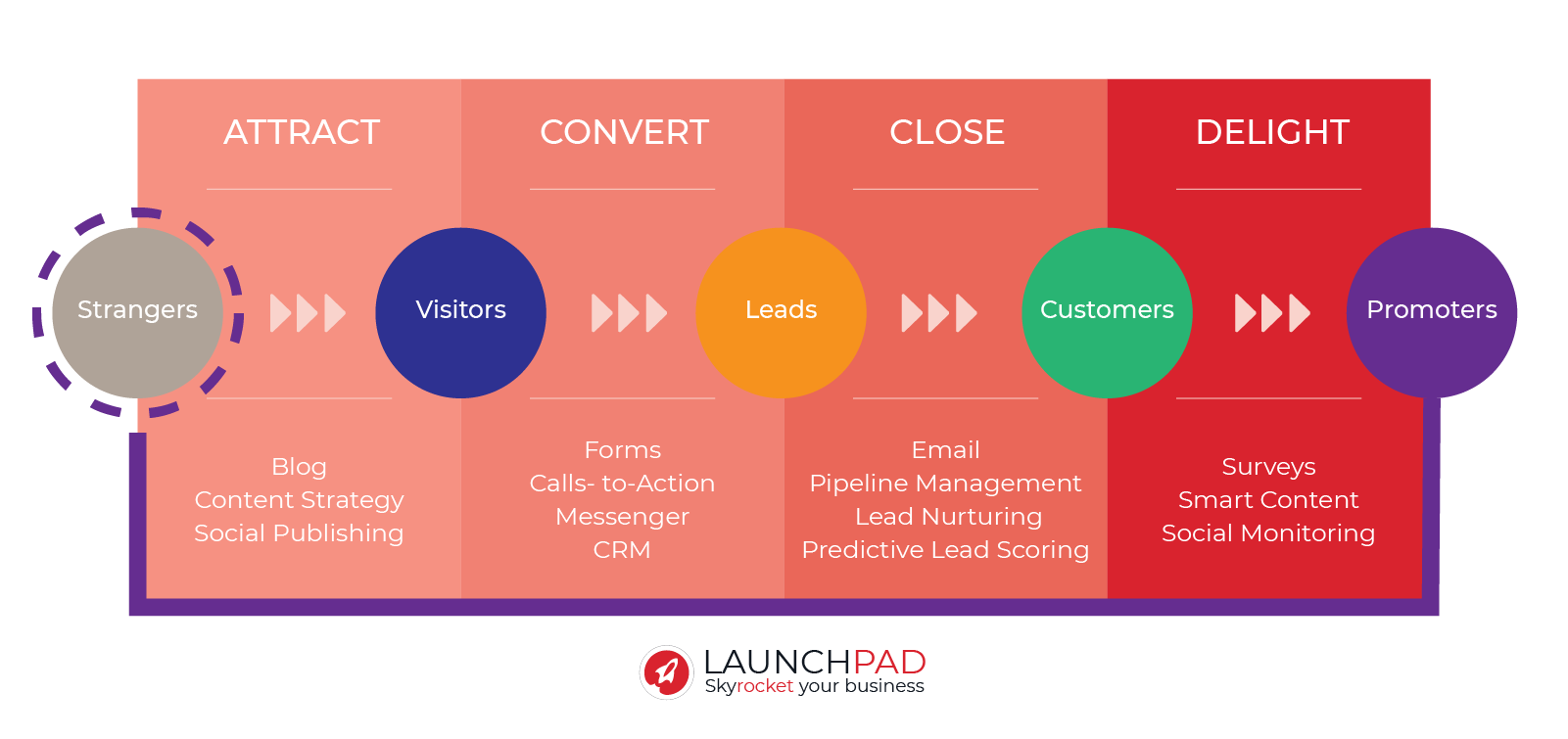 Inbound Marketing - Launchpad v2