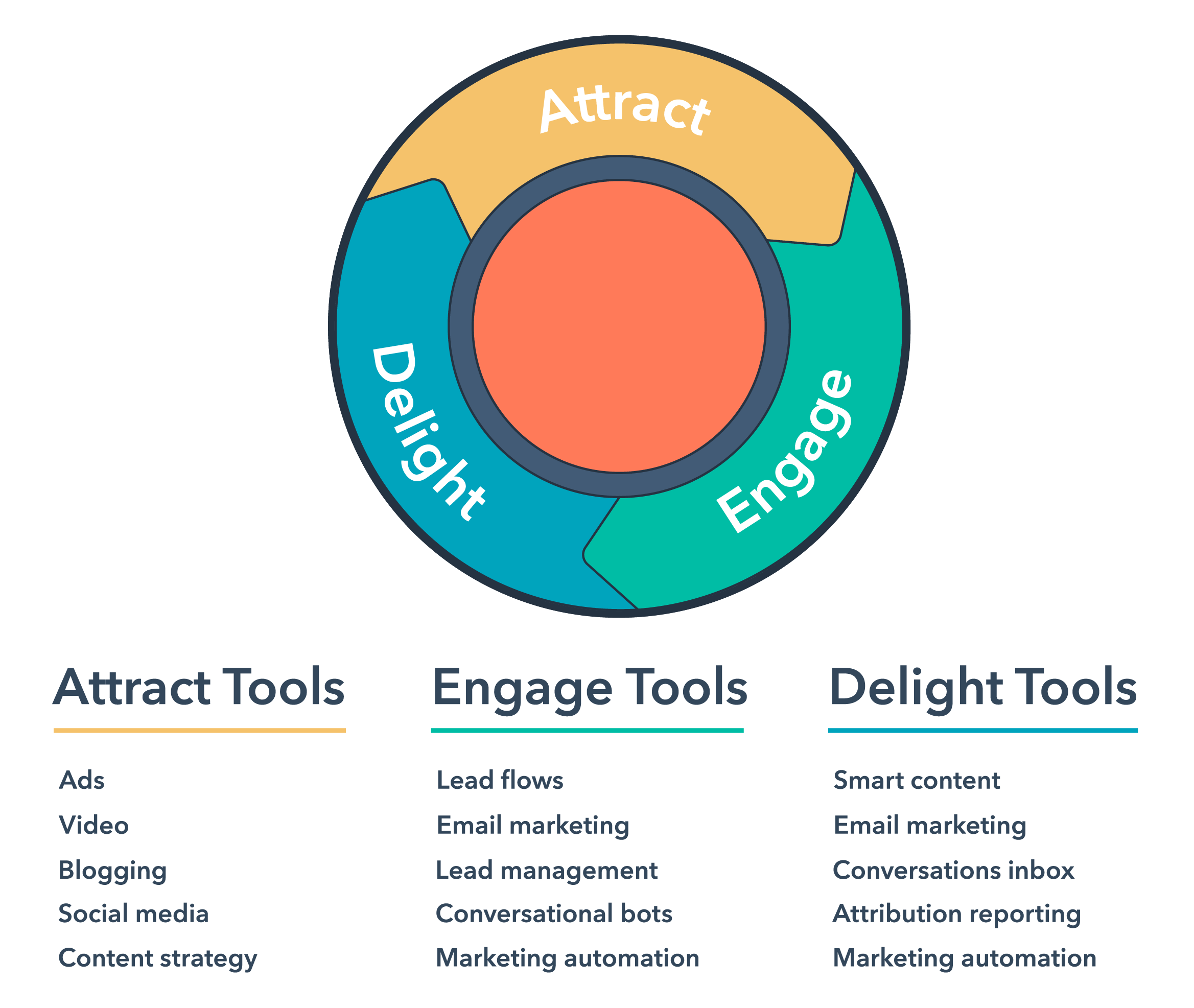 Inbound Flywheel Marketing Tools